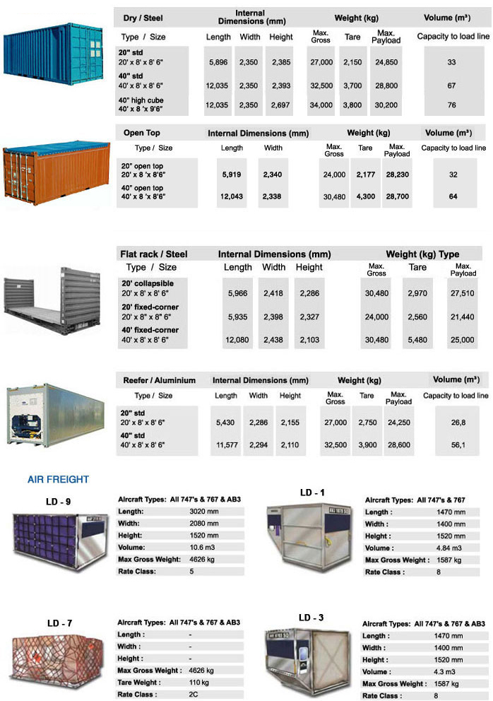 Container Specification Shipping Amp Logistics Service By